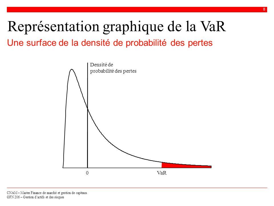 CNAM – Master Finance de marché et gestion de capitaux GFN 206 – Gestion dactifs et des risques 9 Calcul de la VaR Une fois que le distribution de pertes à horizon T est estimée, la VaR est donnée par le quantile au niveau de probabilité associé à la VaR 3 méthodes de calcul sont généralement utilisées pour estimer la distribution de pertes o La méthode historique o La méthode paramétrique o La méthode de Monte Carlo Calculer la VaR, cest estimer la distribution de pertes