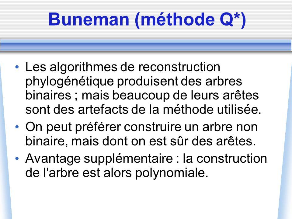 Buneman (méthode Q*) Les algorithmes de reconstruction phylogénétique produisent des arbres binaires ; mais beaucoup de leurs arêtes sont des artefact