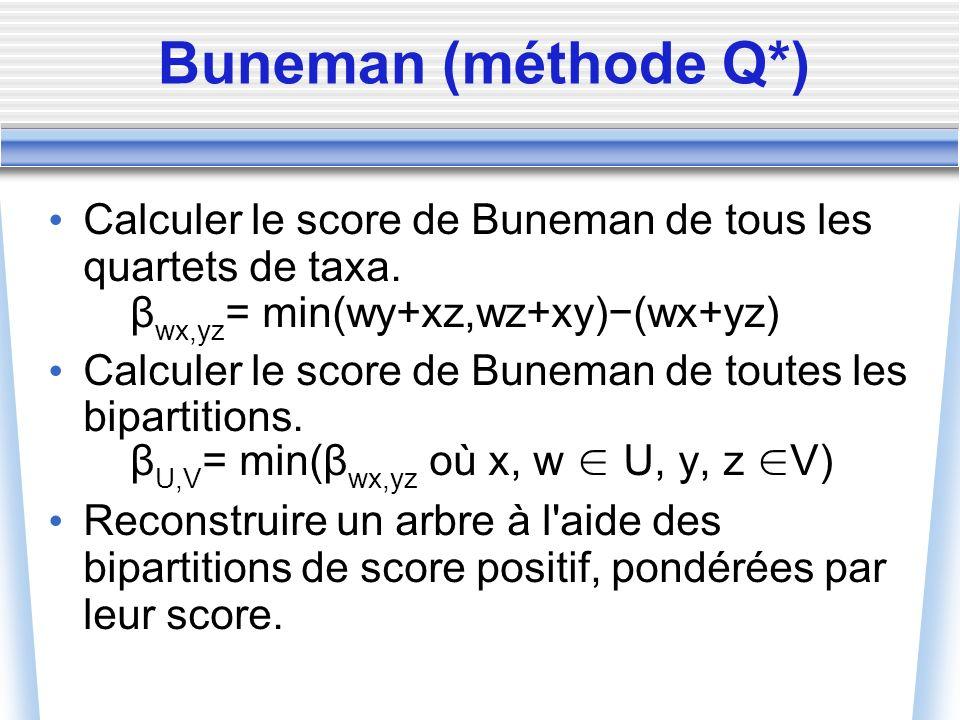 Buneman (méthode Q*) Calculer le score de Buneman de tous les quartets de taxa. β wx,yz = min(wy+xz,wz+xy)(wx+yz) Calculer le score de Buneman de tout