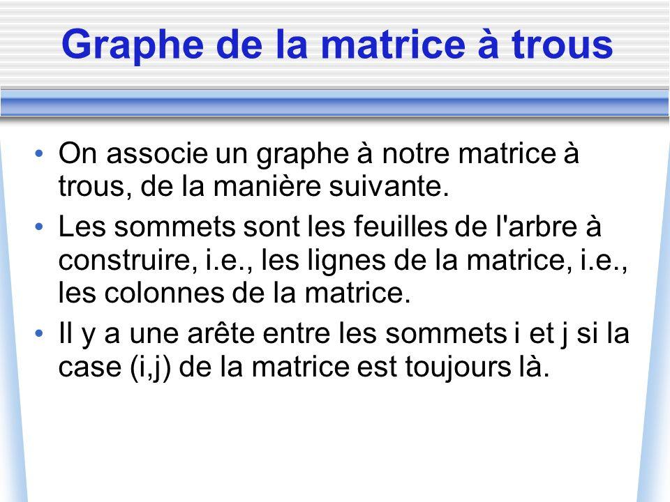 Graphe de la matrice à trous On associe un graphe à notre matrice à trous, de la manière suivante. Les sommets sont les feuilles de l'arbre à construi