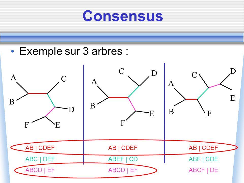 Consensus Exemple sur 3 arbres : A B C D E F A B C D EF A B C D EF A B C D E F AB | CDEF ABC | DEF ABCD | EF AB | CDEF ABEF | CD ABCD | EF AB | CDEF A