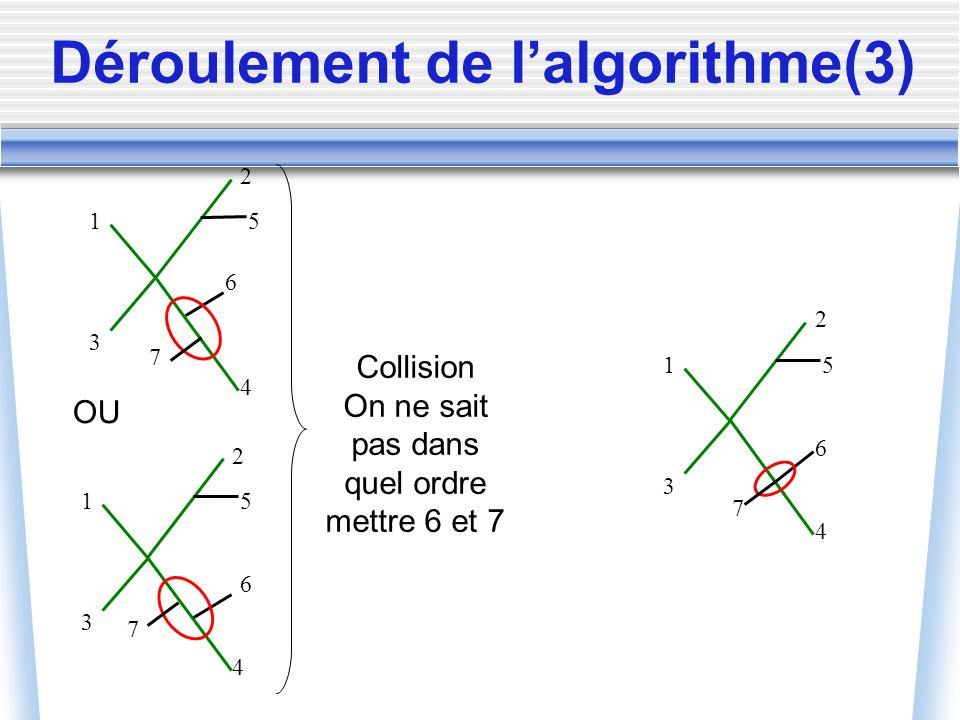 Déroulement de lalgorithme(3) 1 2 4 3 5 6 7 1 2 4 3 5 6 7 OU Collision On ne sait pas dans quel ordre mettre 6 et 7 1 2 4 3 5 6 7