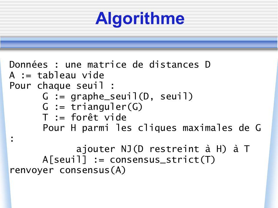 Données : une matrice de distances D A := tableau vide Pour chaque seuil : G := graphe_seuil(D, seuil) G := trianguler(G) T := forêt vide Pour H parmi