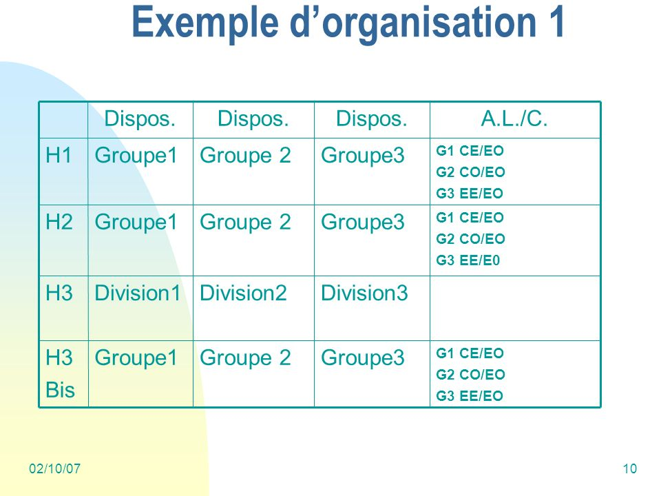 02/10/0710 Exemple dorganisation 1 G1 CE/EO G2 CO/EO G3 EE/EO Groupe3Groupe 2Groupe1H3 Bis Division3Division2Division1H3 G1 CE/EO G2 CO/EO G3 EE/E0 Groupe3Groupe 2Groupe1H2 G1 CE/EO G2 CO/EO G3 EE/EO Groupe3Groupe 2Groupe1H1 A.L./C.Dispos.