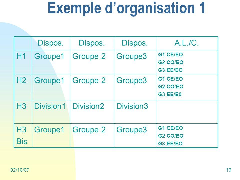 02/10/0710 Exemple dorganisation 1 G1 CE/EO G2 CO/EO G3 EE/EO Groupe3Groupe 2Groupe1H3 Bis Division3Division2Division1H3 G1 CE/EO G2 CO/EO G3 EE/E0 Gr