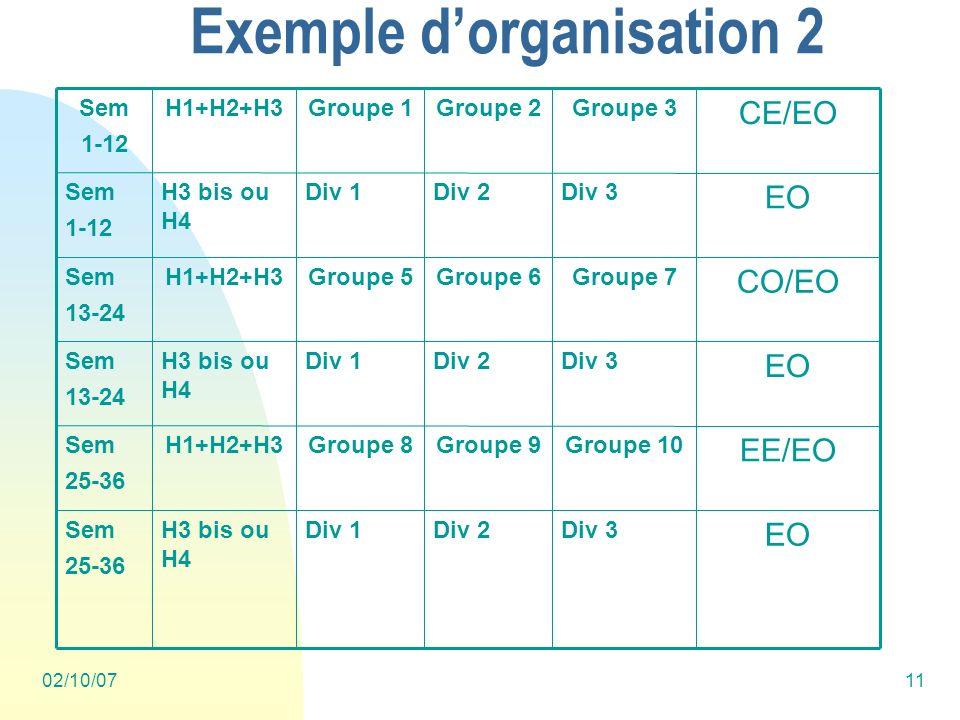 02/10/0711 Exemple dorganisation 2 EO Div 3Div 2Div 1H3 bis ou H4 Sem 25-36 EE/EO Groupe 10Groupe 9Groupe 8H1+H2+H3Sem 25-36 EO Div 3Div 2Div 1H3 bis ou H4 Sem 13-24 CO/EO Groupe 7Groupe 6Groupe 5H1+H2+H3Sem 13-24 EO Div 3Div 2Div 1H3 bis ou H4 Sem 1-12 CE/EO Groupe 3Groupe 2Groupe 1H1+H2+H3Sem 1-12