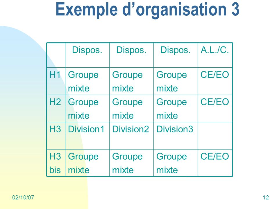 02/10/0712 Exemple dorganisation 3 CE/EOGroupe mixte Groupe mixte Groupe mixte H3 bis Division3Division2Division1H3 CE/EOGroupe mixte Groupe mixte Groupe mixte H2 CE/EOGroupe mixte Groupe mixte Groupe mixte H1 A.L./C.Dispos.