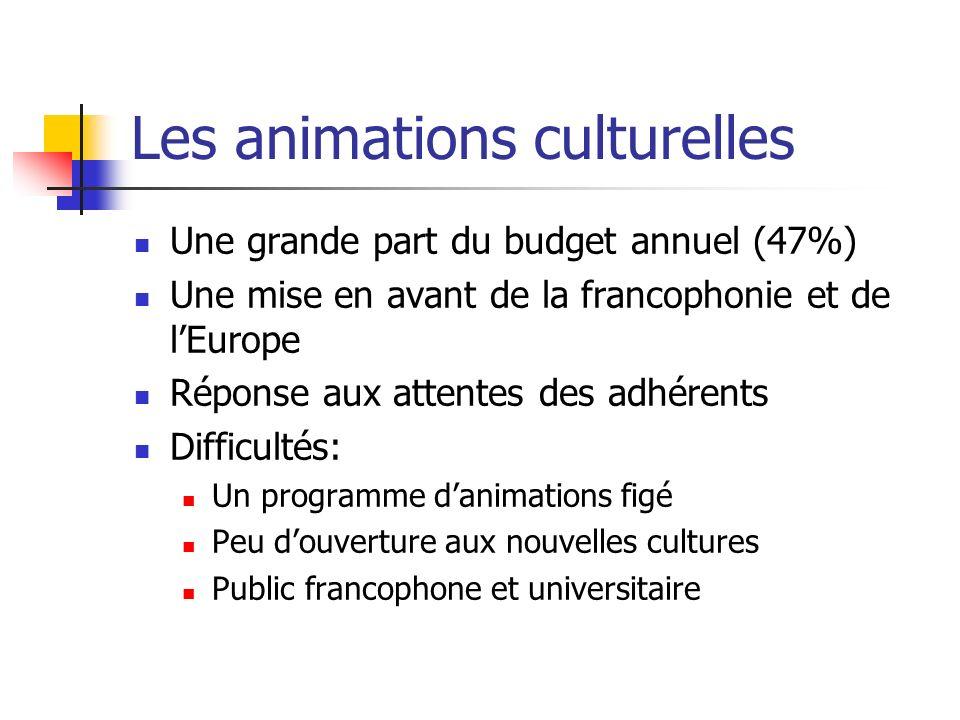 Les animations culturelles Une grande part du budget annuel (47%) Une mise en avant de la francophonie et de lEurope Réponse aux attentes des adhérent