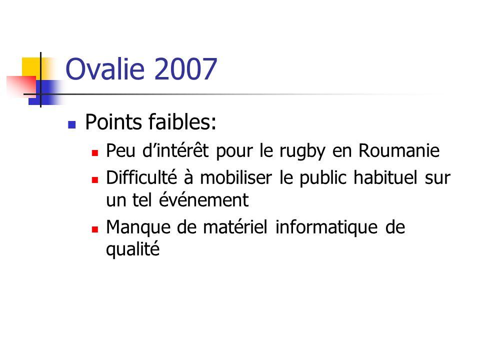 Ovalie 2007 Points faibles: Peu dintérêt pour le rugby en Roumanie Difficulté à mobiliser le public habituel sur un tel événement Manque de matériel i