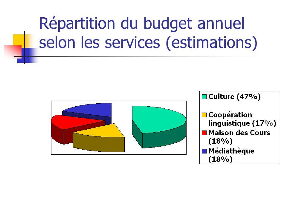 Répartition du budget annuel selon les services (estimations)