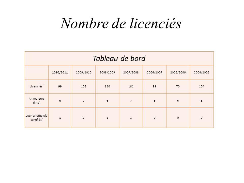 Nombre de licenciés Tableau de bord 2010/20112009/20102008/20092007/20082006/20072005/20062004/2005 Licenciés * 991021301819970104 Animateurs d'AS * 6