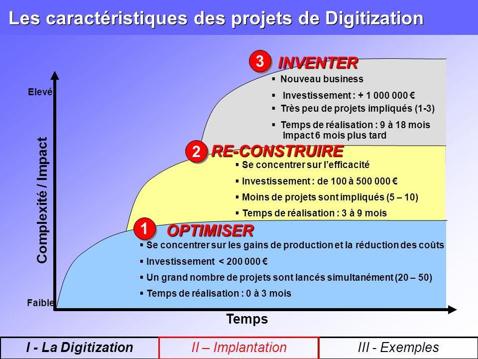 Les caractéristiques des projets de Digitization Temps Complexité / Impact Faible Elevé 3 3 INVENTER Nouveau business Investissement : + 1 000 000 Très peu de projets impliqués (1-3) Temps de réalisation : 9 à 18 mois Impact 6 mois plus tard 2 2RE-CONSTRUIRE Se concentrer sur lefficacité Investissement : de 100 à 500 000 Moins de projets sont impliqués (5 – 10) Temps de réalisation : 3 à 9 mois 1 1 OPTIMISER Se concentrer sur les gains de production et la réduction des coûts Investissement < 200 000 Un grand nombre de projets sont lancés simultanément (20 – 50) Temps de réalisation : 0 à 3 mois I - La DigitizationIII - ExemplesII – Implantation