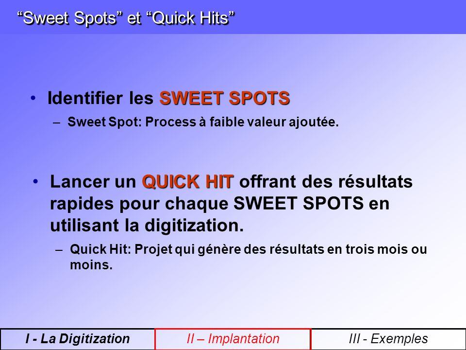 Sweet Spots et Quick Hits Sweet Spots et Quick Hits SWEET SPOTSIdentifier les SWEET SPOTS –Sweet Spot: Process à faible valeur ajoutée. QUICK HITLance