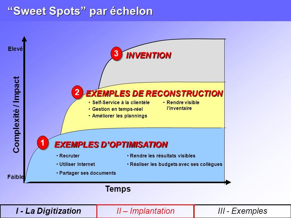 3 3 INVENTION Sweet Spots par échelon Temps Complexité / Impact Faible Elevé EXEMPLES DE RECONSTRUCTION Rendre visible linventaire Self-Service à la c