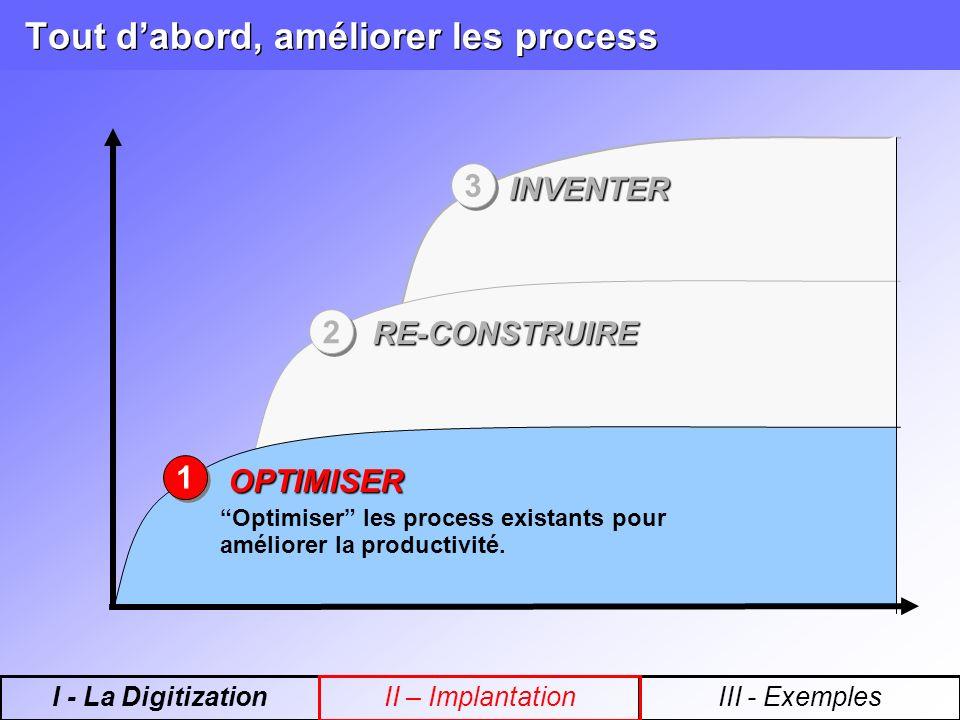 Tout dabord, améliorer les process 3 3 2 2 1 1 Optimiser les process existants pour améliorer la productivité. OPTIMISER RE-CONSTRUIRE INVENTER I - La