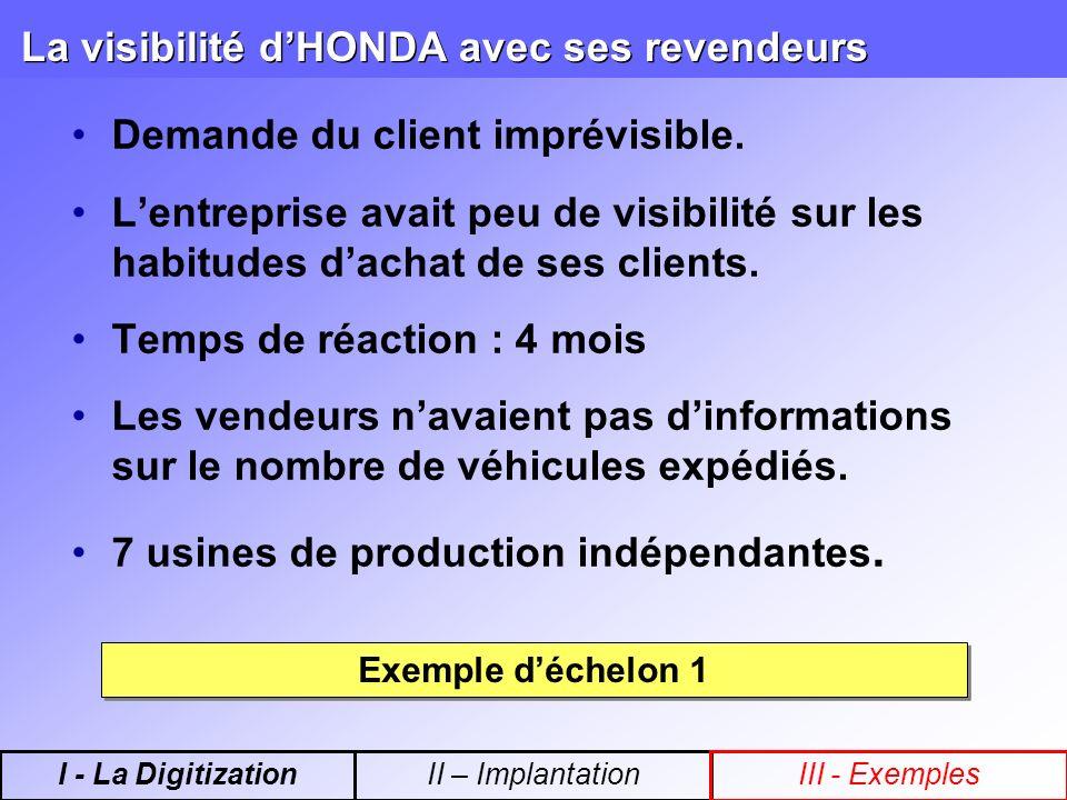 La visibilité dHONDA avec ses revendeurs Demande du client imprévisible.