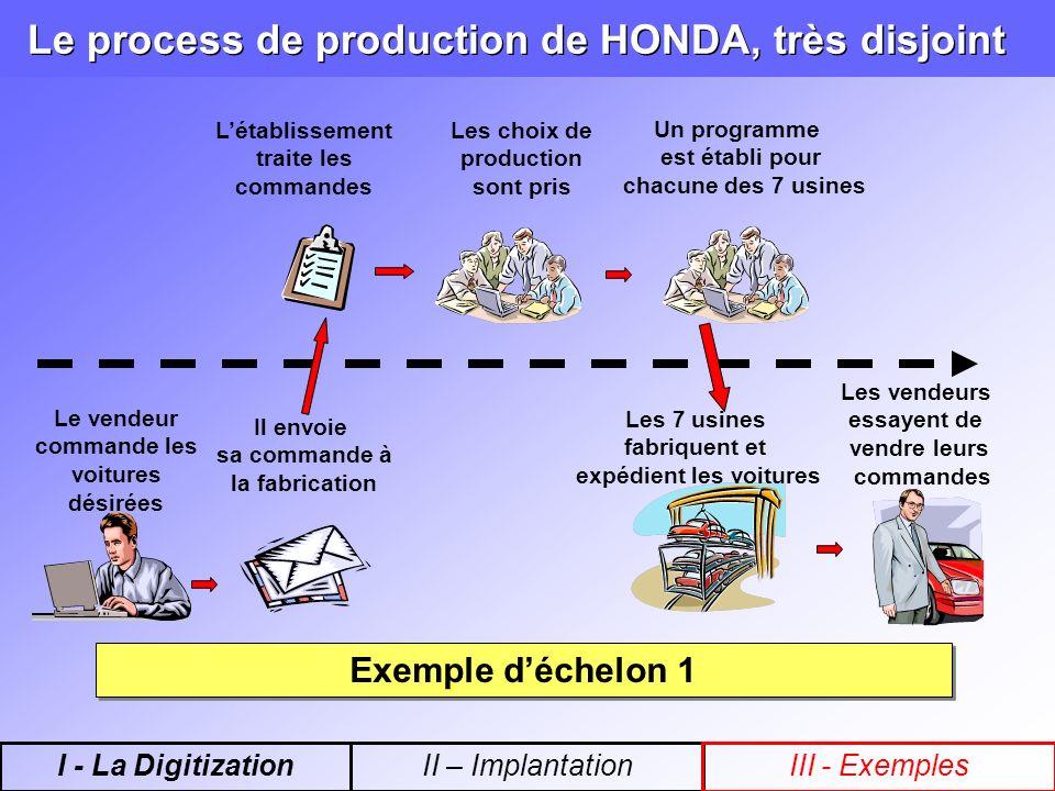 Le process de production de HONDA, très disjoint Le vendeur commande les voitures désirées Il envoie sa commande à la fabrication Un programme est éta