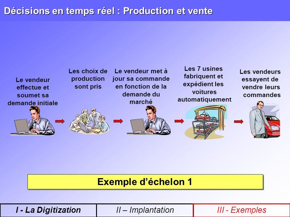Décisions en temps réel : Production et vente Le vendeur effectue et soumet sa demande initiale Les choix de production sont pris Les 7 usines fabriqu