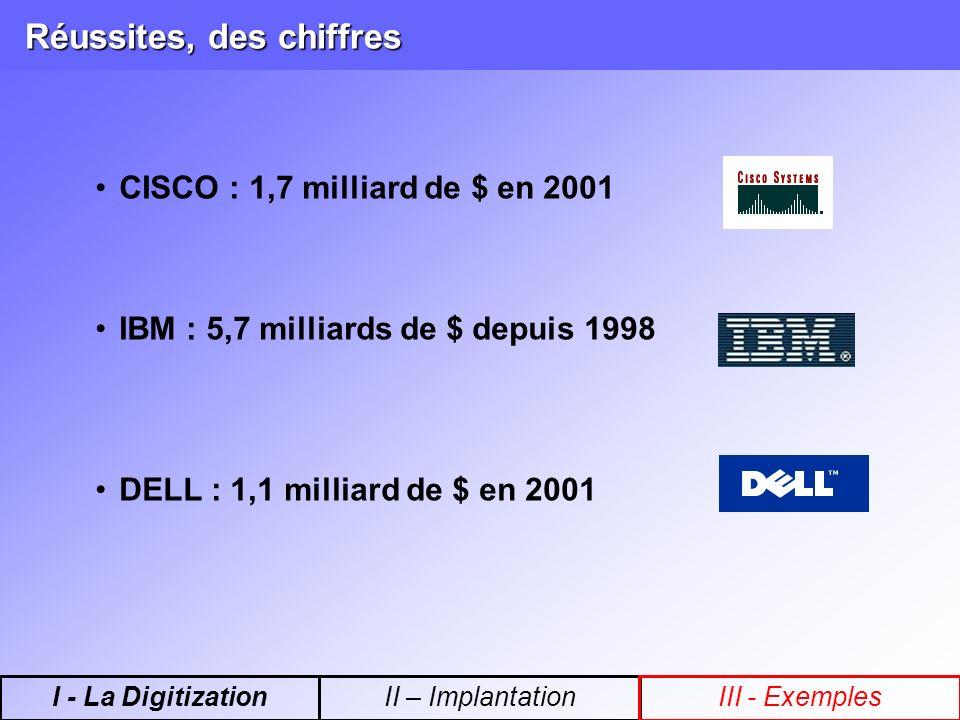 Réussites, des chiffres CISCO : 1,7 milliard de $ en 2001 IBM : 5,7 milliards de $ depuis 1998 DELL : 1,1 milliard de $ en 2001 I - La DigitizationII – ImplantationIII - Exemples