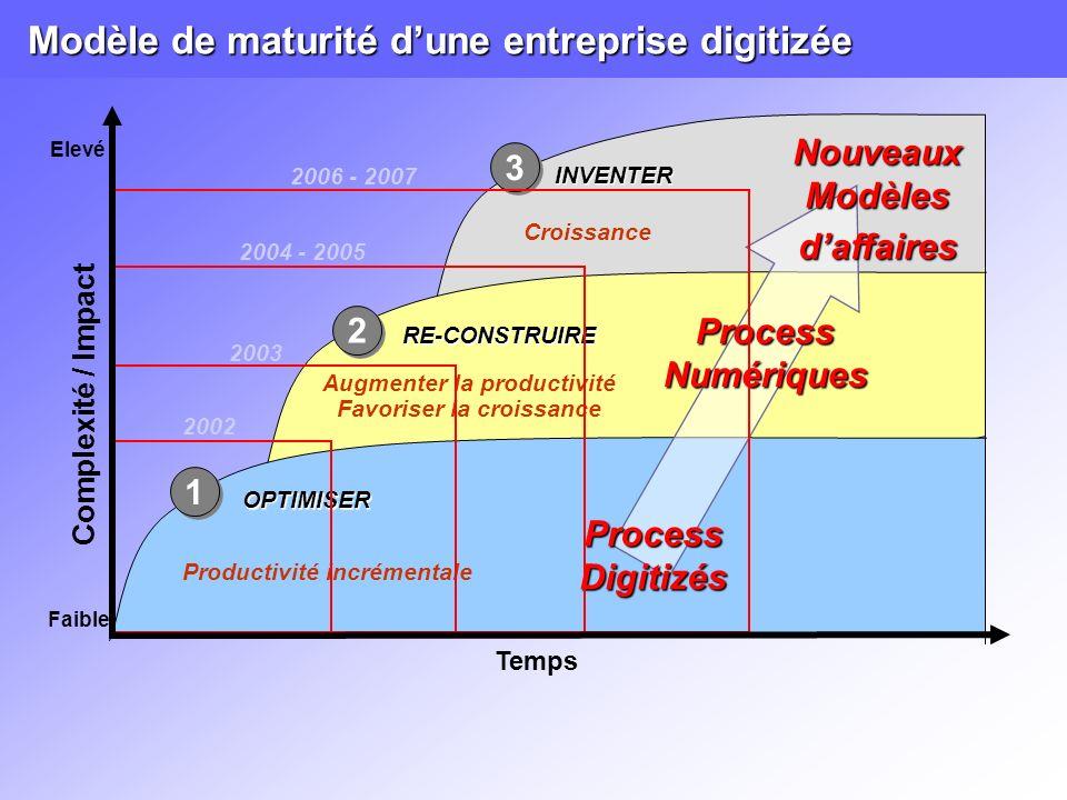 Modèle de maturité dune entreprise digitizée Temps Complexité / Impact 3 3 2 2 RE-CONSTRUIRE INVENTER Elevé Process Digitizés Nouveaux Modèles daffaires Process Numériques Croissance Productivité incrémentale Augmenter la productivité Favoriser la croissance Faible OPTIMISER 1 1 2002 2003 2004 - 2005 2006 - 2007