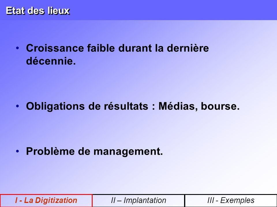 Définition Modification des Process Technologies Automatisation Réorganisation Informatisation DIGITIZATION II – ImplantationI - La DigitizationIII - Exemples