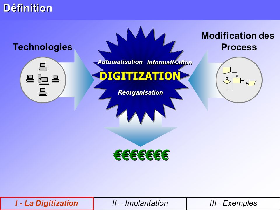 Définition Modification des Process Technologies Automatisation Réorganisation Informatisation DIGITIZATION II – ImplantationI - La DigitizationIII - Exemples