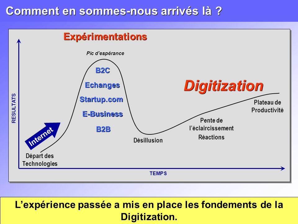 La digitization, synonyme dévolution Classique Numérique Digitizé I - La DigitizationIII - ExemplesII – Implantation