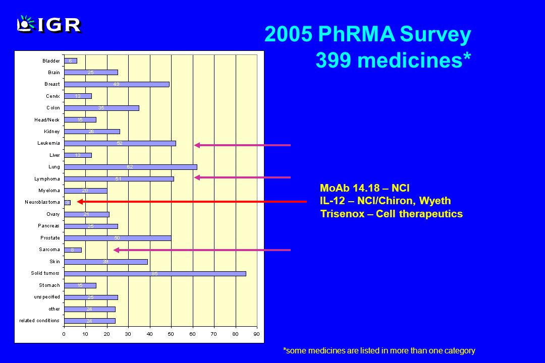 2005 PhRMA Survey 399 medicines* *some medicines are listed in more than one category MoAb 14.18 – NCI IL-12 – NCI/Chiron, Wyeth Trisenox – Cell thera