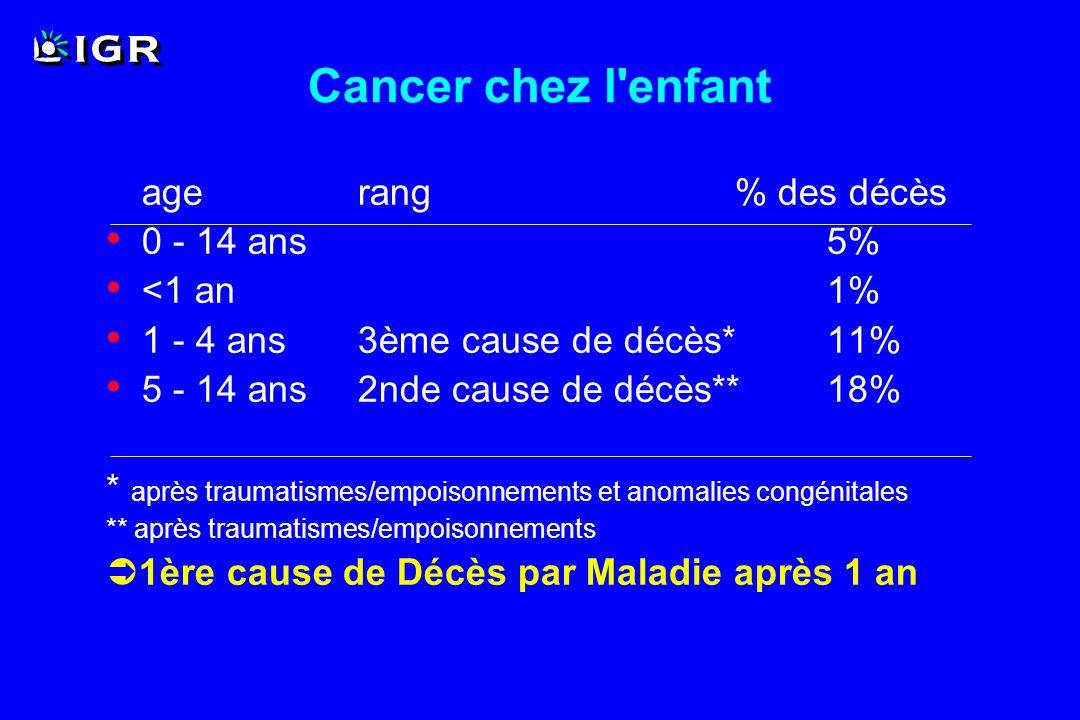 Leucémies 30% Encéphale et moelle*20% Lymphomes 13% SN sympathique 10% Rein 6% Tissus mous (sarcomes)6% *augmentation récente de l incidence des TC > LA Os (sarcomes)5% T germinales Malignes3% Rétinoblastome3% Foie 1% Autres 2% Cancers pédiatriques