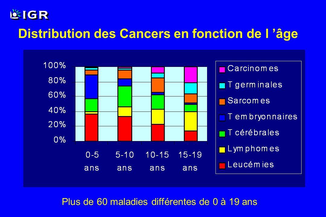 Réponse tumorale Mesurée sur 2 ou 3 dimensions en imagerie Tumeurs évaluables >1cm Lésions multiples Rémission complète (RC/CR) Rémission partielle (RP/PR) Pas de changement ou maladie stable (PC/SD) Maladie progressive (MP/PD) Phase II en Oncologie Pédiatrique Critère de jugement