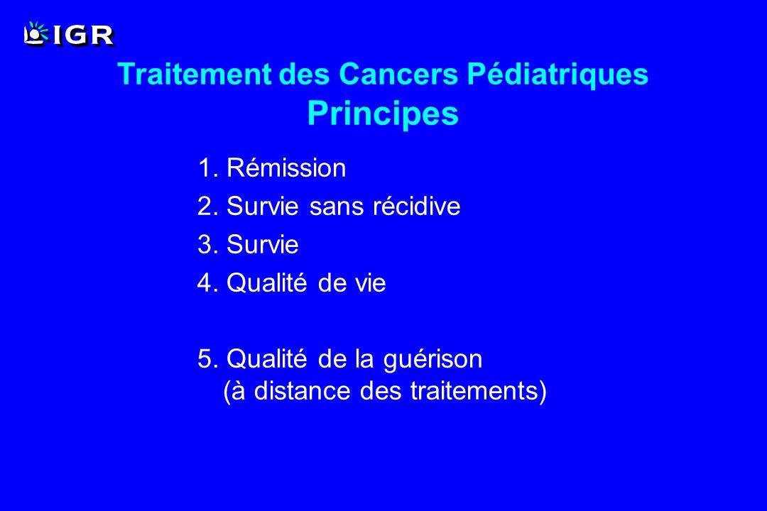 Objectif principal : définir la dose maximale tolérée d un agent anticancéreux (ou d une association) Objectifs secondaires : décrire la toxicité décrire la pharmacocinétique documenter des réponses tumorales Recommander une dose/schéma pour la phase II Phase I en Oncologie Pédiatrique Objectifs