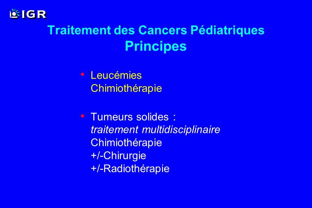 Age (<21 ans) Pathologie maligne en rechute ou réfractaire à tout traitement conventionnel : - quelle qu en soit l histologie - mesurable ou non Espérance de vie >6 semaines Consentement éclairé Phase I en Oncologie Pédiatrique Critères d inclusion (1)