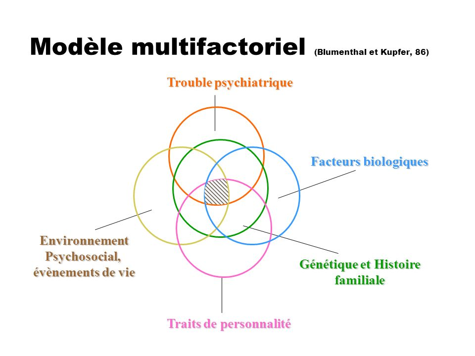 Modèle multifactoriel (Blumenthal et Kupfer, 86) Trouble psychiatrique EnvironnementPsychosocial, évènements de vie Traits de personnalité Génétique e