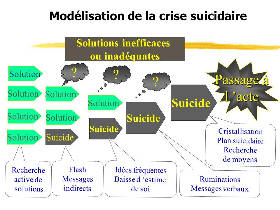 Modélisation de la crise suicidaire Solution Suicide Passage à l acte Ruminations Messages verbaux Cristallisation Plan suicidaire Recherche de moyens