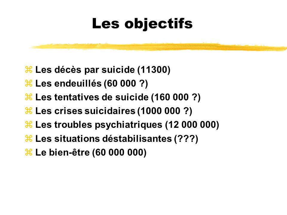 Les objectifs zLes décès par suicide (11300) zLes endeuillés (60 000 ?) zLes tentatives de suicide (160 000 ?) zLes crises suicidaires (1000 000 ?) zL