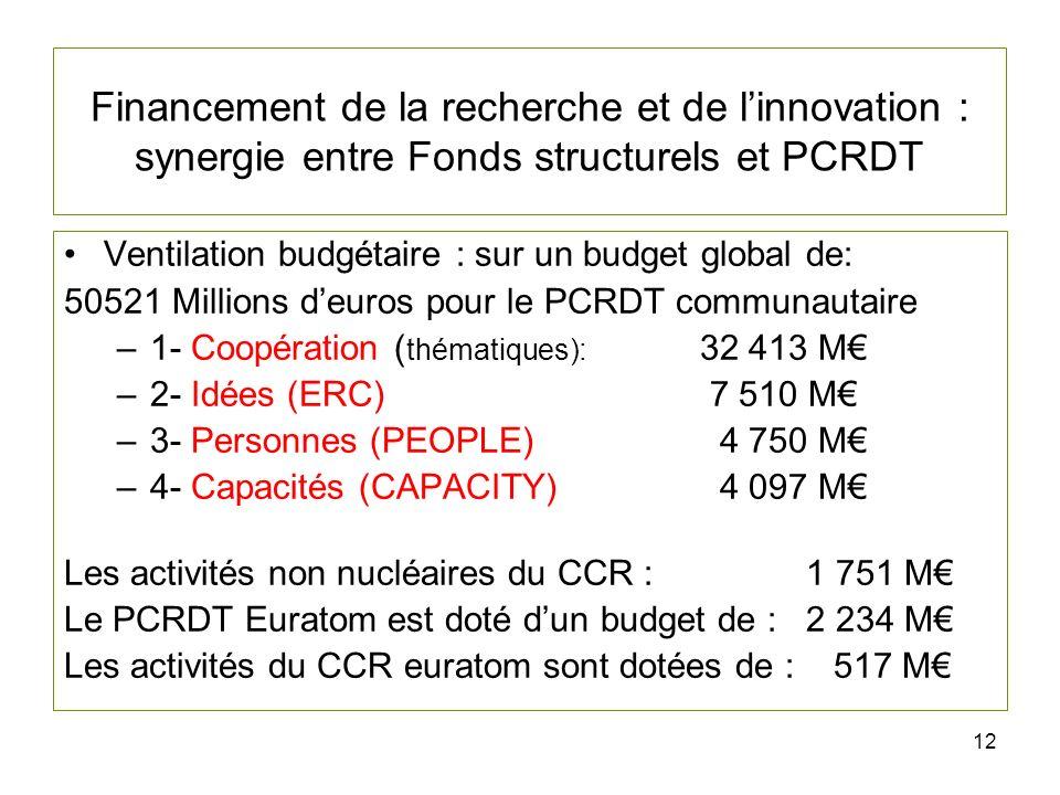 12 Financement de la recherche et de linnovation : synergie entre Fonds structurels et PCRDT Ventilation budgétaire : sur un budget global de: 50521 Millions deuros pour le PCRDT communautaire –1- Coopération ( thématiques): 32 413 M –2- Idées (ERC) 7 510 M –3- Personnes (PEOPLE) 4 750 M –4- Capacités (CAPACITY) 4 097 M Les activités non nucléaires du CCR :1 751 M Le PCRDT Euratom est doté dun budget de :2 234 M Les activités du CCR euratom sont dotées de : 517 M