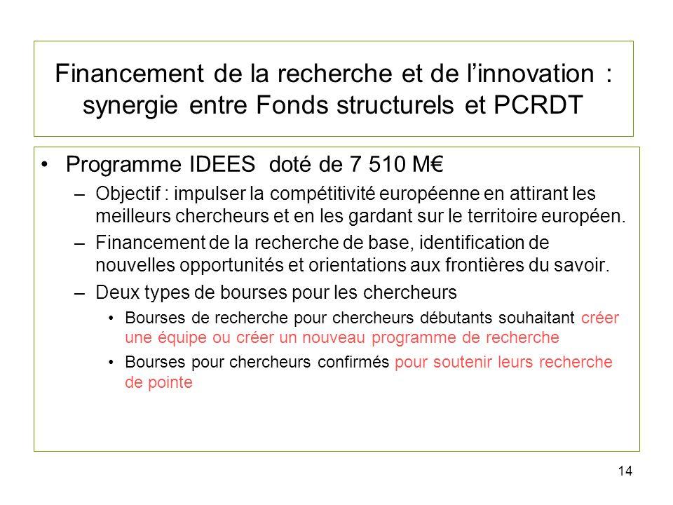 14 Financement de la recherche et de linnovation : synergie entre Fonds structurels et PCRDT Programme IDEES doté de 7 510 M –Objectif : impulser la compétitivité européenne en attirant les meilleurs chercheurs et en les gardant sur le territoire européen.