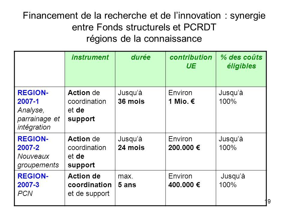 19 Financement de la recherche et de linnovation : synergie entre Fonds structurels et PCRDT régions de la connaissance instrumentduréecontribution UE % des coûts éligibles REGION- 2007-1 Analyse, parrainage et intégration Action de coordination et de support Jusquà 36 mois Environ 1 Mio.
