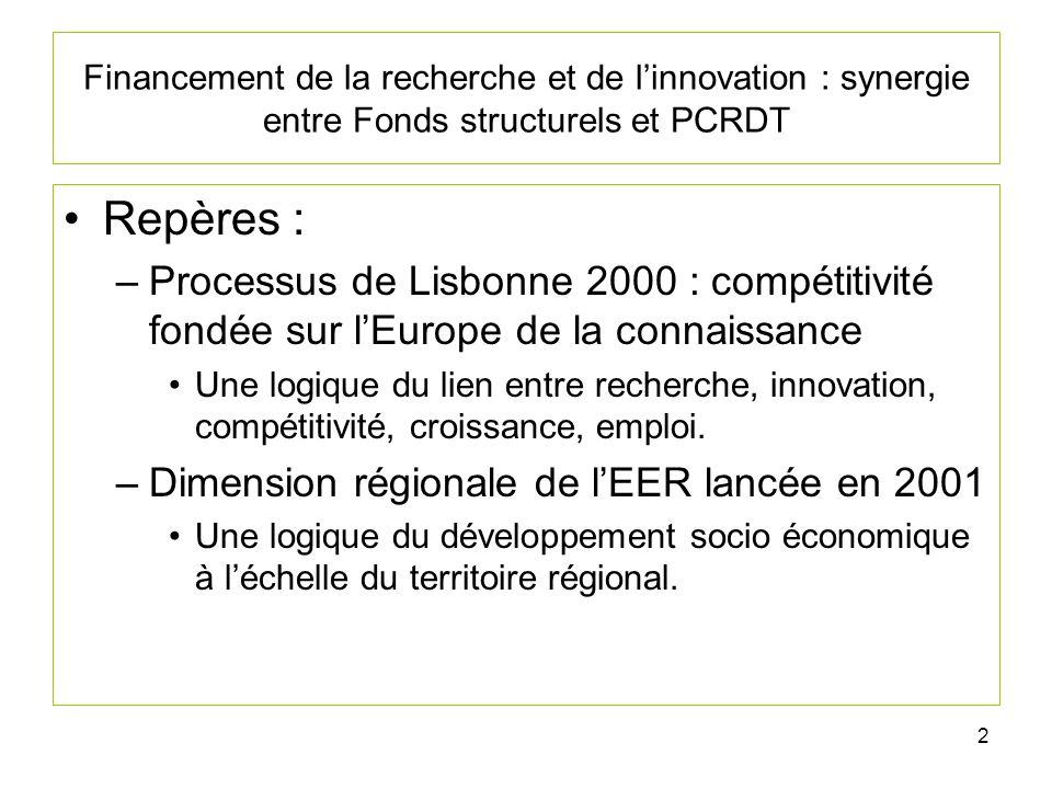 2 Financement de la recherche et de linnovation : synergie entre Fonds structurels et PCRDT Repères : –Processus de Lisbonne 2000 : compétitivité fondée sur lEurope de la connaissance Une logique du lien entre recherche, innovation, compétitivité, croissance, emploi.