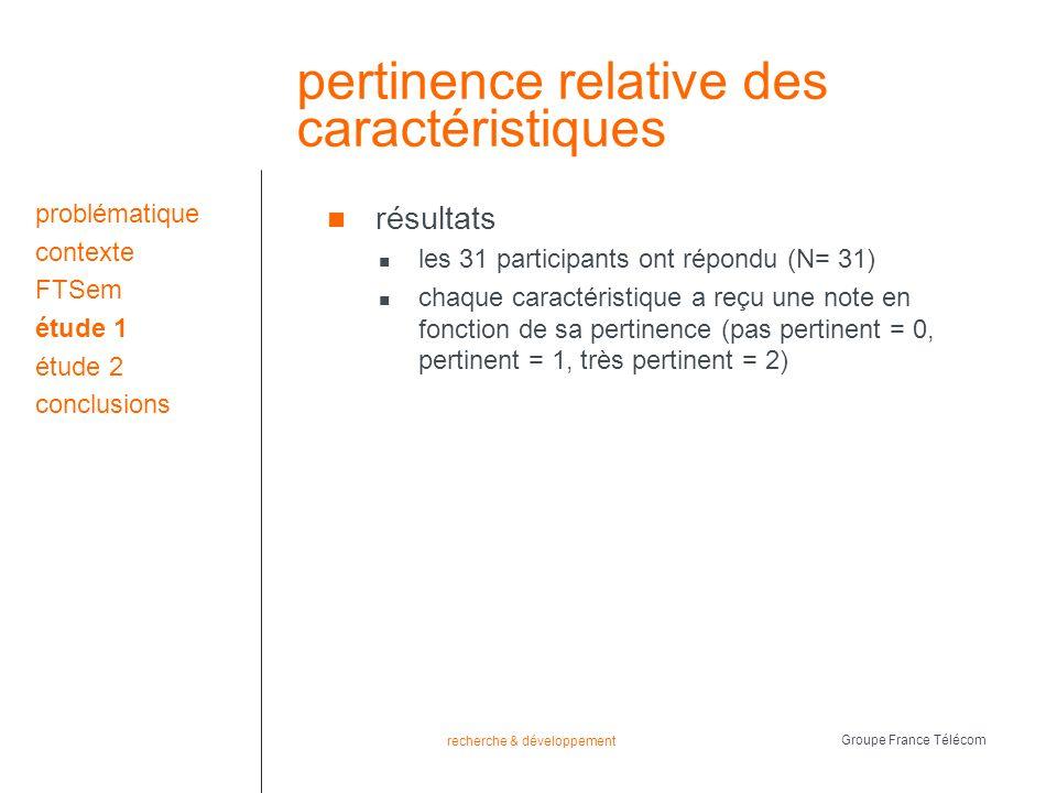 recherche & développement Groupe France Télécom pertinence relative des caractéristiques résultats les 31 participants ont répondu (N= 31) chaque caractéristique a reçu une note en fonction de sa pertinence (pas pertinent = 0, pertinent = 1, très pertinent = 2) problématique contexte FTSem étude 1 étude 2 conclusions