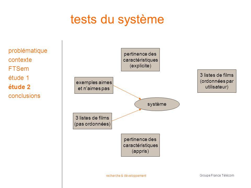 recherche & développement Groupe France Télécom tests du système problématique contexte FTSem étude 1 étude 2 conclusions 3 listes de films (pas ordonnées) système exemples aimes et n aimes pas pertinence des caractéristiques (explicite) pertinence des caractéristiques (appris) 3 listes de films (ordonnées par utilisateur)