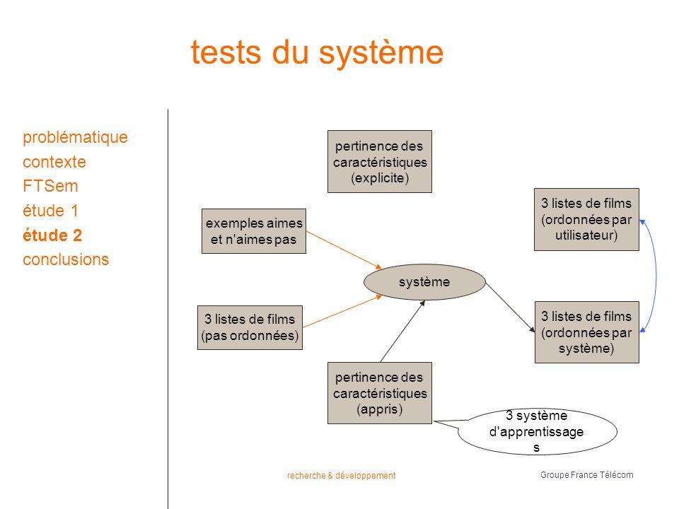 recherche & développement Groupe France Télécom tests du système problématique contexte FTSem étude 1 étude 2 conclusions 3 listes de films (pas ordonnées) système exemples aimes et n aimes pas pertinence des caractéristiques (explicite) pertinence des caractéristiques (appris) 3 listes de films (ordonnées par utilisateur) 3 listes de films (ordonnées par système) 3 système d apprentissage s