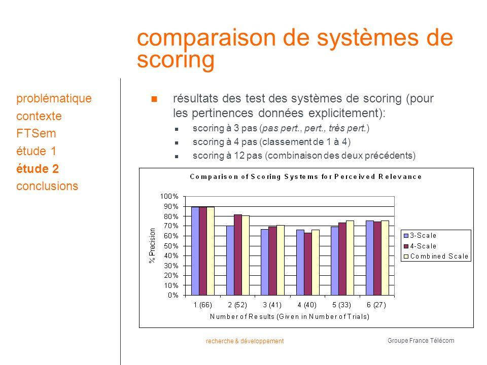recherche & développement Groupe France Télécom comparaison de systèmes de scoring résultats des test des systèmes de scoring (pour les pertinences données explicitement): scoring à 3 pas (pas pert., pert., très pert.) scoring à 4 pas (classement de 1 à 4) scoring à 12 pas (combinaison des deux précédents) problématique contexte FTSem étude 1 étude 2 conclusions