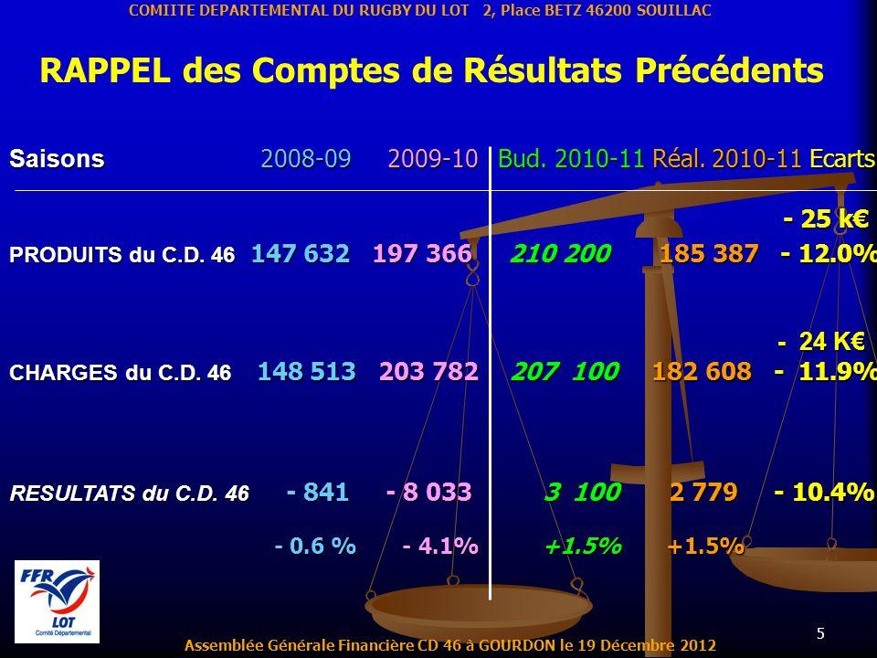 5 Assemblée Générale Financière CD 46 à GOURDON le 19 Décembre 2012 COMIITE DEPARTEMENTAL DU RUGBY DU LOT 2, Place BETZ 46200 SOUILLAC RAPPEL des Comp