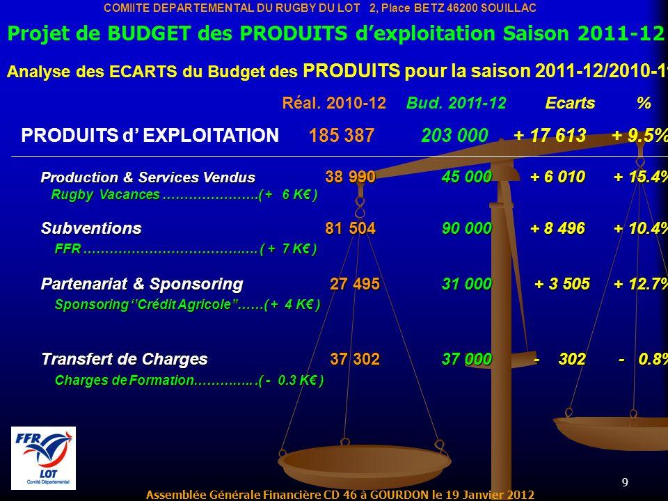 9 Assemblée Générale Financière CD 46 à GOURDON le 19 Janvier 2012 COMIITE DEPARTEMENTAL DU RUGBY DU LOT 2, Place BETZ 46200 SOUILLAC Projet de BUDGET