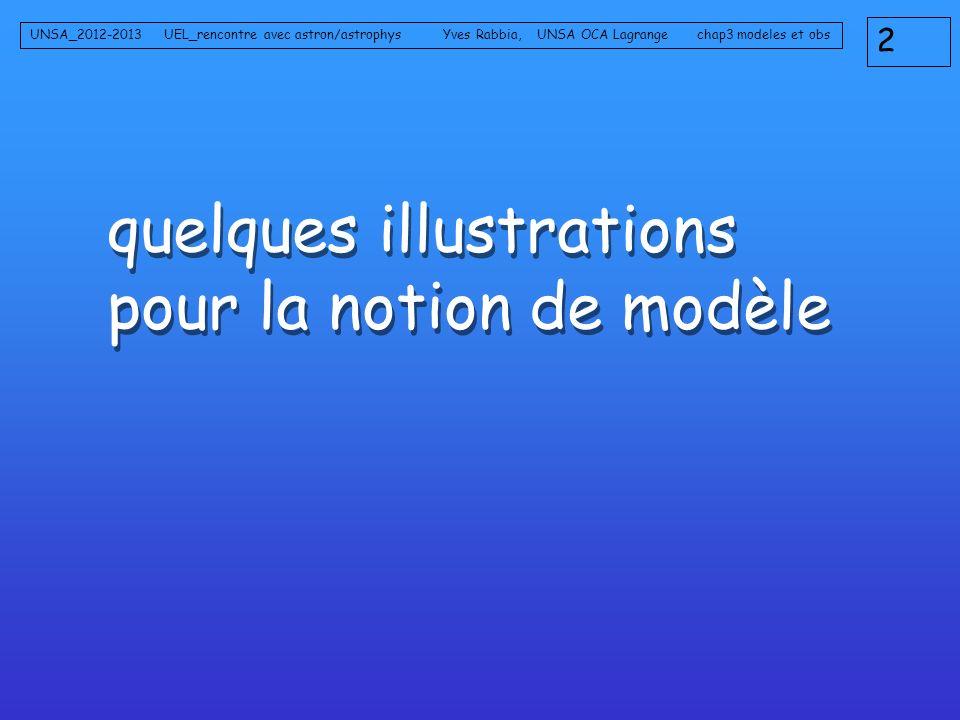 2 UNSA_2012-2013 UEL_rencontre avec astron/astrophys Yves Rabbia, UNSA OCA Lagrange chap3 modeles et obs quelques illustrations pour la notion de modè