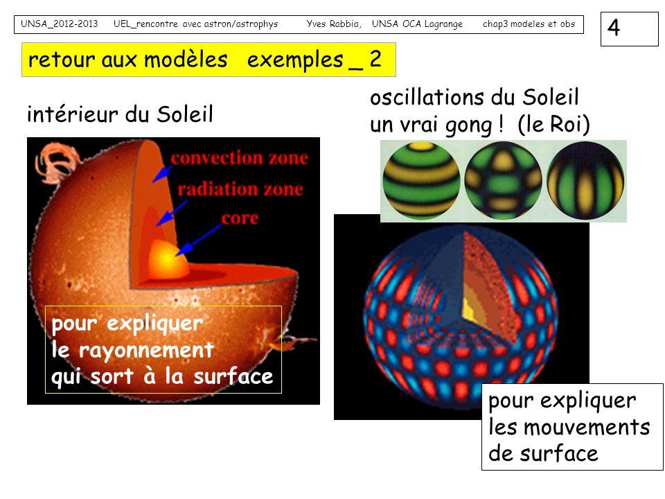 4 UNSA_2012-2013 UEL_rencontre avec astron/astrophys Yves Rabbia, UNSA OCA Lagrange chap3 modeles et obs retour aux modèles exemples _ 2 intérieur du