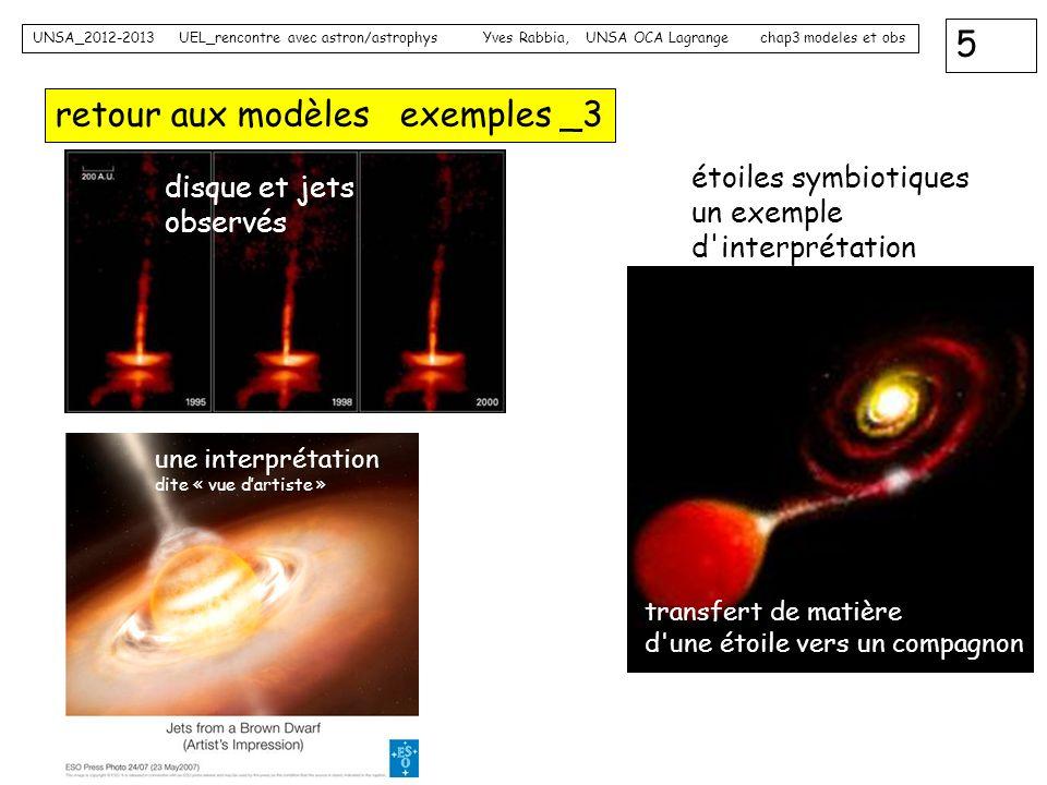 5 UNSA_2012-2013 UEL_rencontre avec astron/astrophys Yves Rabbia, UNSA OCA Lagrange chap3 modeles et obs retour aux modèles exemples _3 disque et jets