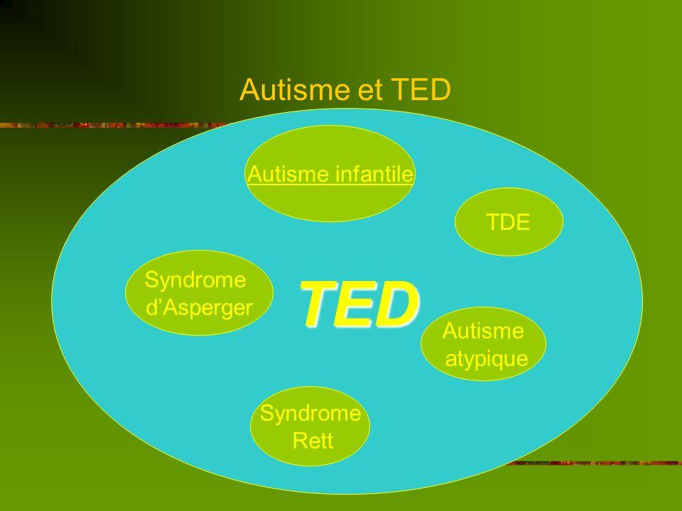 Autisme et TED Critères diagnostics CIM 10, OMS: Apparition avant lâge de 3 ans 3 domaines perturbés : 1. Altération de la communication sociale 2. Co