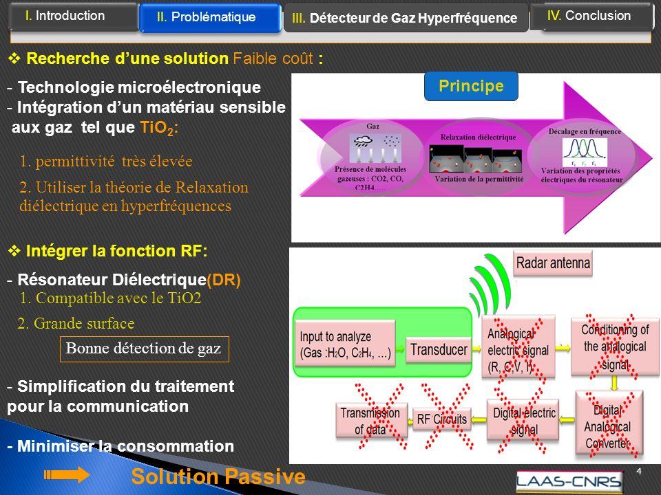 Intégrer la fonction RF: - Résonateur Diélectrique(DR) Solution Passive 4 I.